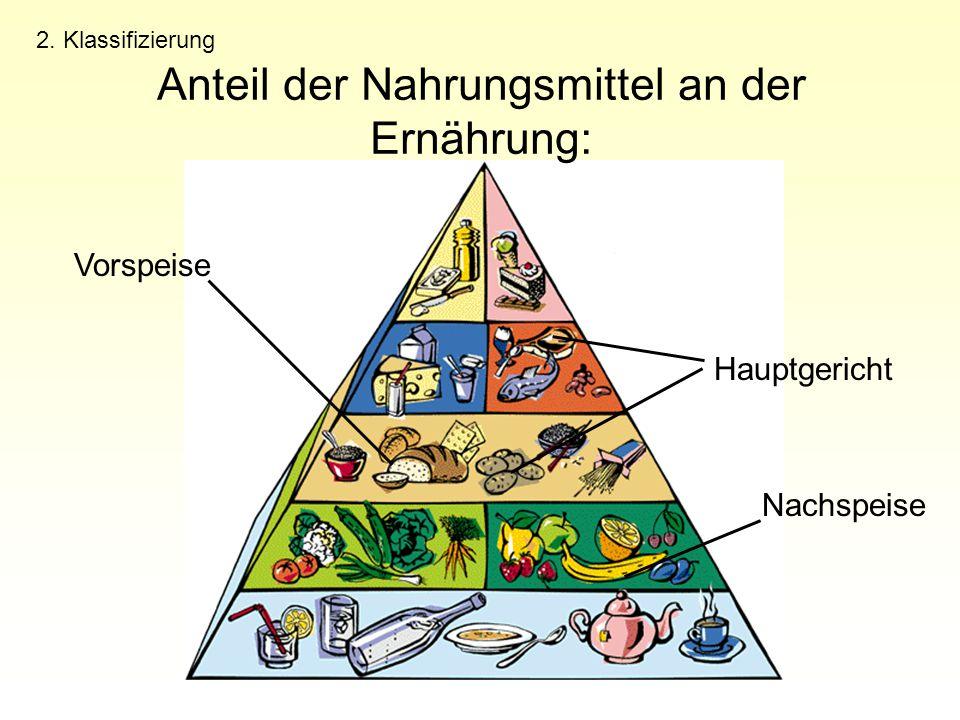 Anteil der Nahrungsmittel an der Ernährung: