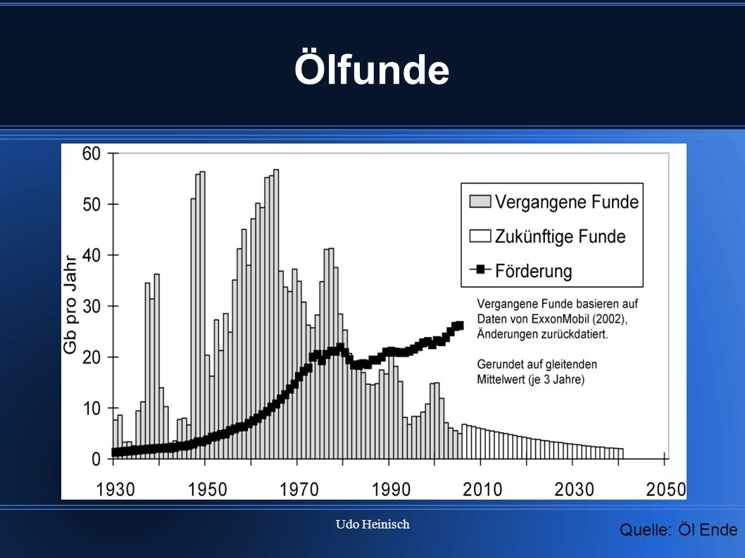 Ölfunde Die US Regierung hat bestätigt das die letzten großen Ölfelder 1963 gefunden wurden.