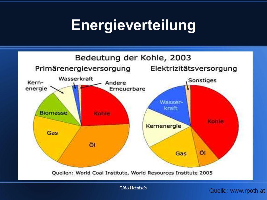 Energieverteilung Wir sehen das Erdöl perspektivisch ABSOLUT KEINE alternative ist. Kommen wir zur Bedeutung von ÖL.