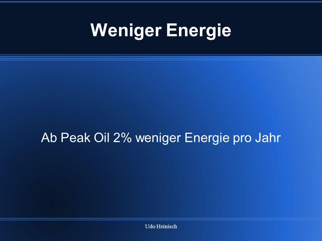 Ab Peak Oil 2% weniger Energie pro Jahr