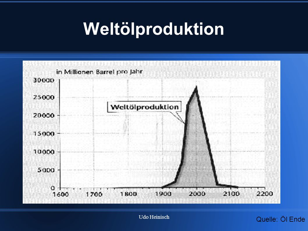 Weltölproduktion Weltölproduktion Ab 1900 starker Anstieg