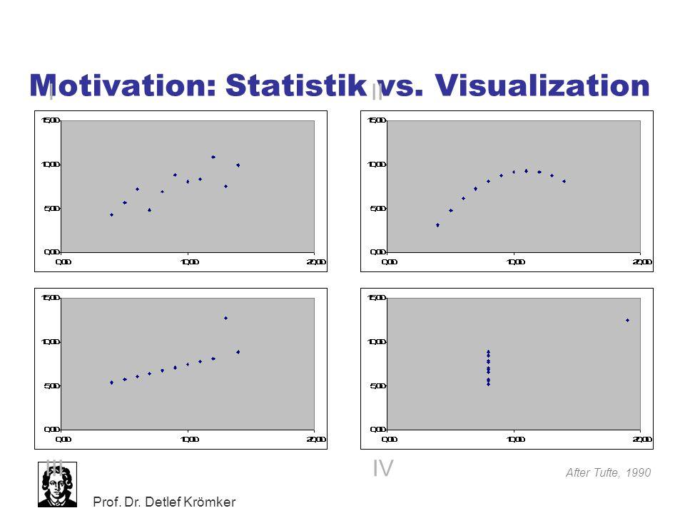 Motivation: Statistik vs. Visualization
