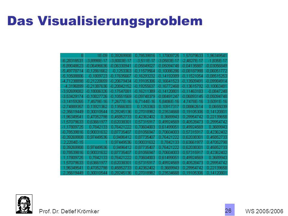 Das Visualisierungsproblem