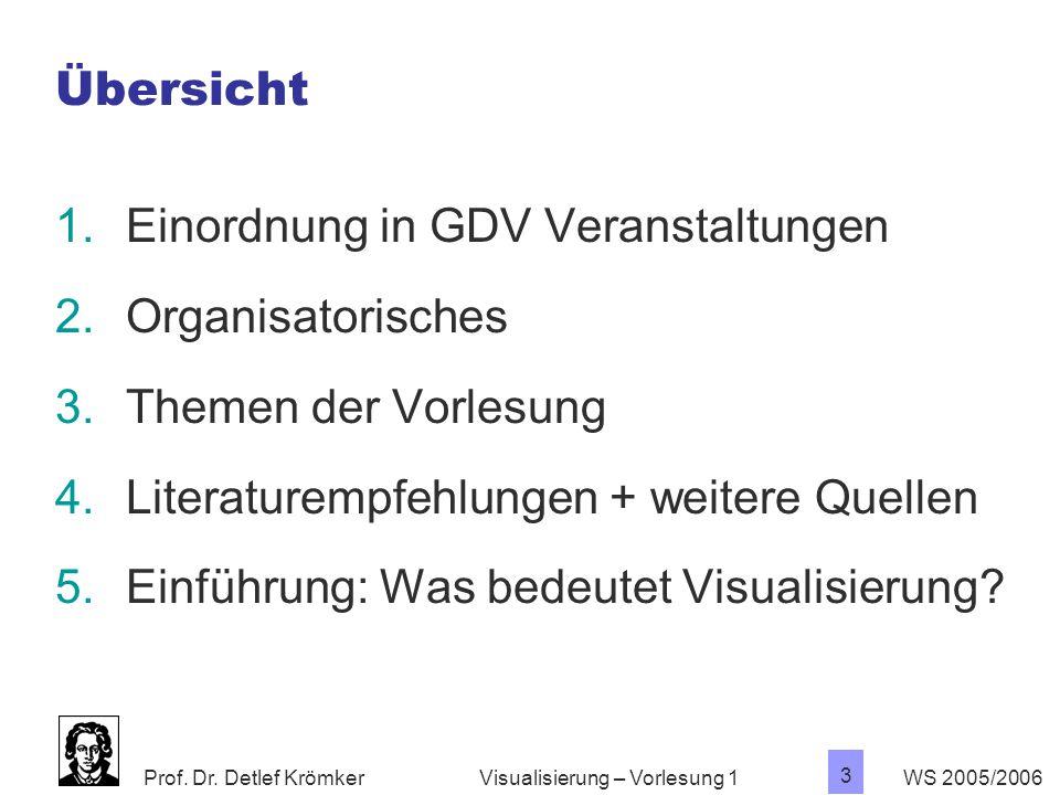 Einordnung in GDV Veranstaltungen Organisatorisches