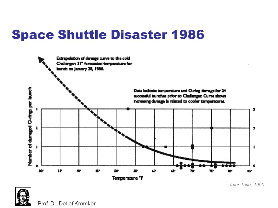 Space Shuttle Disaster 1986