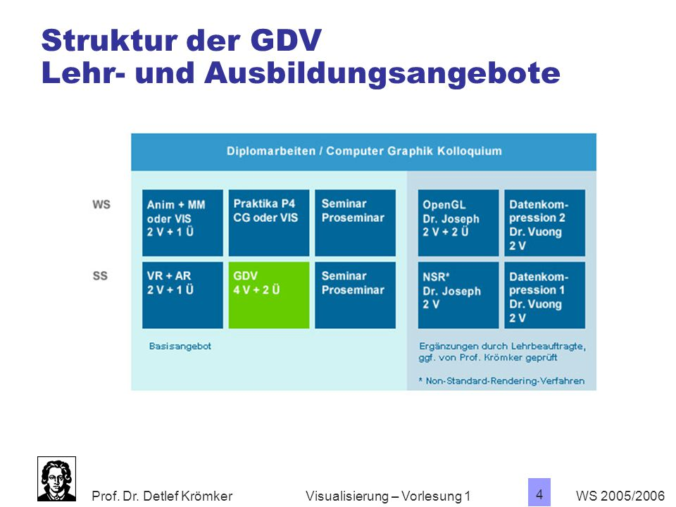Struktur der GDV Lehr- und Ausbildungsangebote