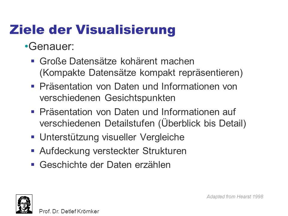 Ziele der Visualisierung