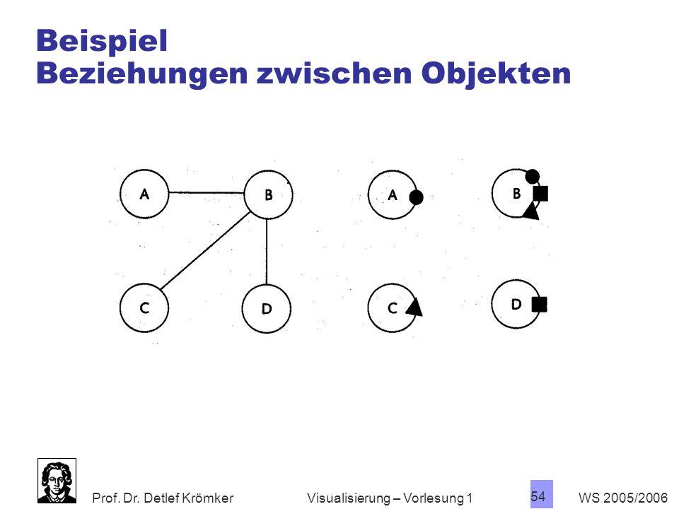 Beispiel Beziehungen zwischen Objekten