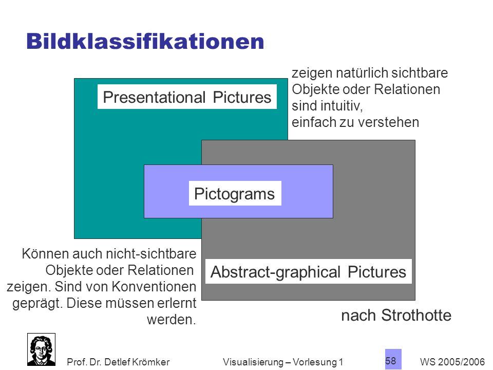 Bildklassifikationen
