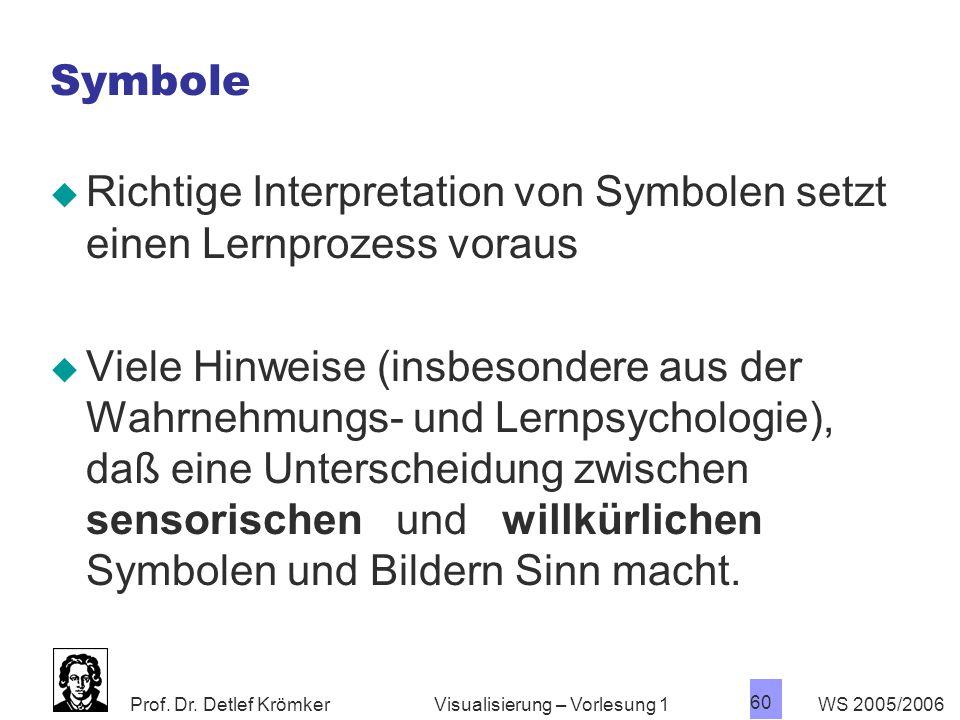 Richtige Interpretation von Symbolen setzt einen Lernprozess voraus