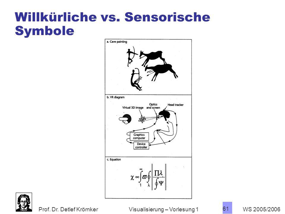 Willkürliche vs. Sensorische Symbole