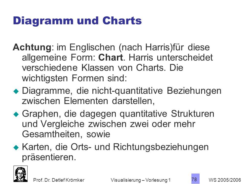 Diagramm und Charts