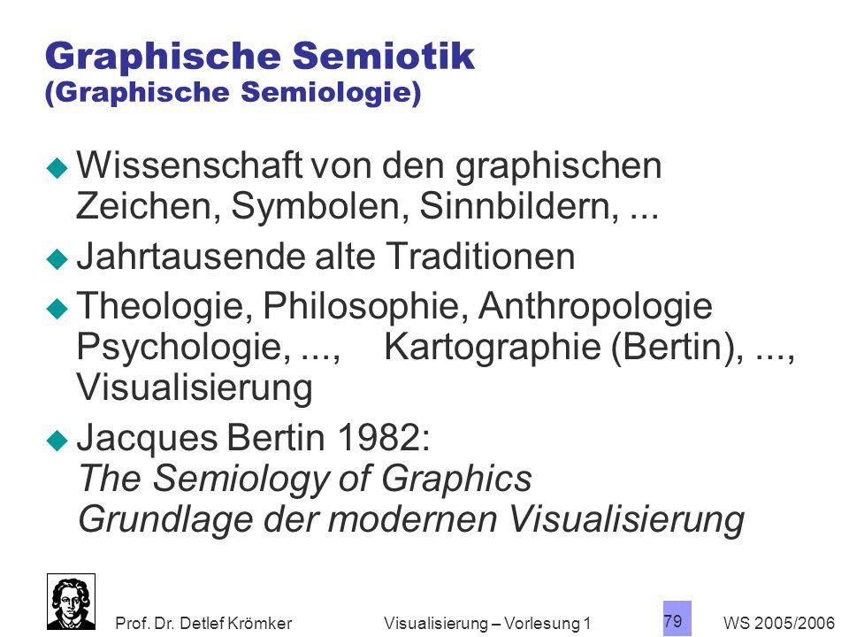 Graphische Semiotik (Graphische Semiologie)