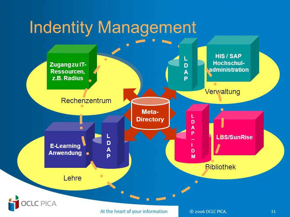 Indentity Management Verwaltung Rechenzentrum Bibliothek Lehre Meta-