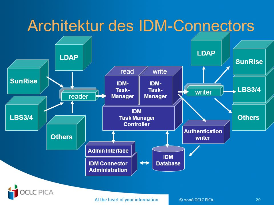 Architektur des IDM-Connectors