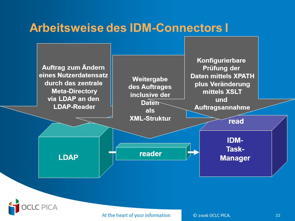 Arbeitsweise des IDM-Connectors I
