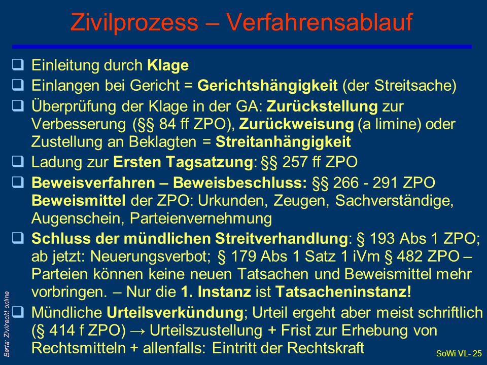Zivilprozess – Verfahrensablauf