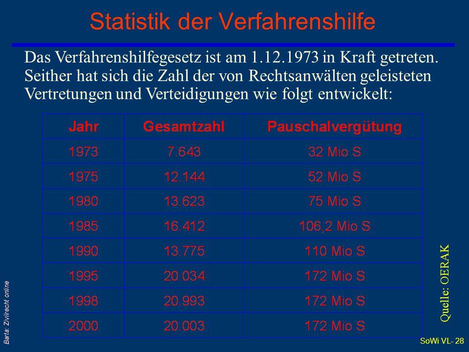 Statistik der Verfahrenshilfe