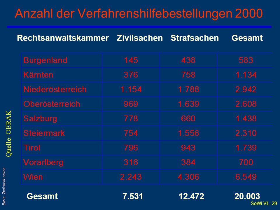 Anzahl der Verfahrenshilfebestellungen 2000