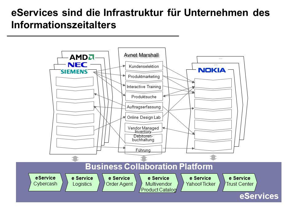 eServices sind die Infrastruktur für Unternehmen des Informationszeitalters