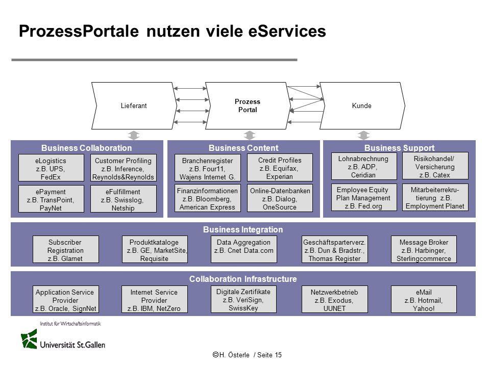 ProzessPortale nutzen viele eServices