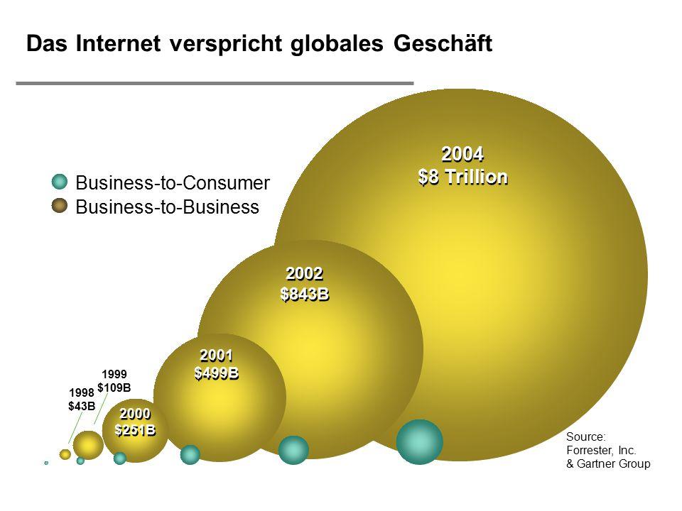 Das Internet verspricht globales Geschäft