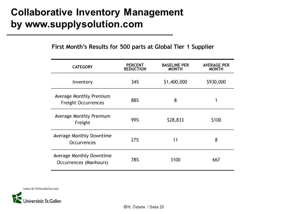 Collaborative Inventory Management by www.supplysolution.com