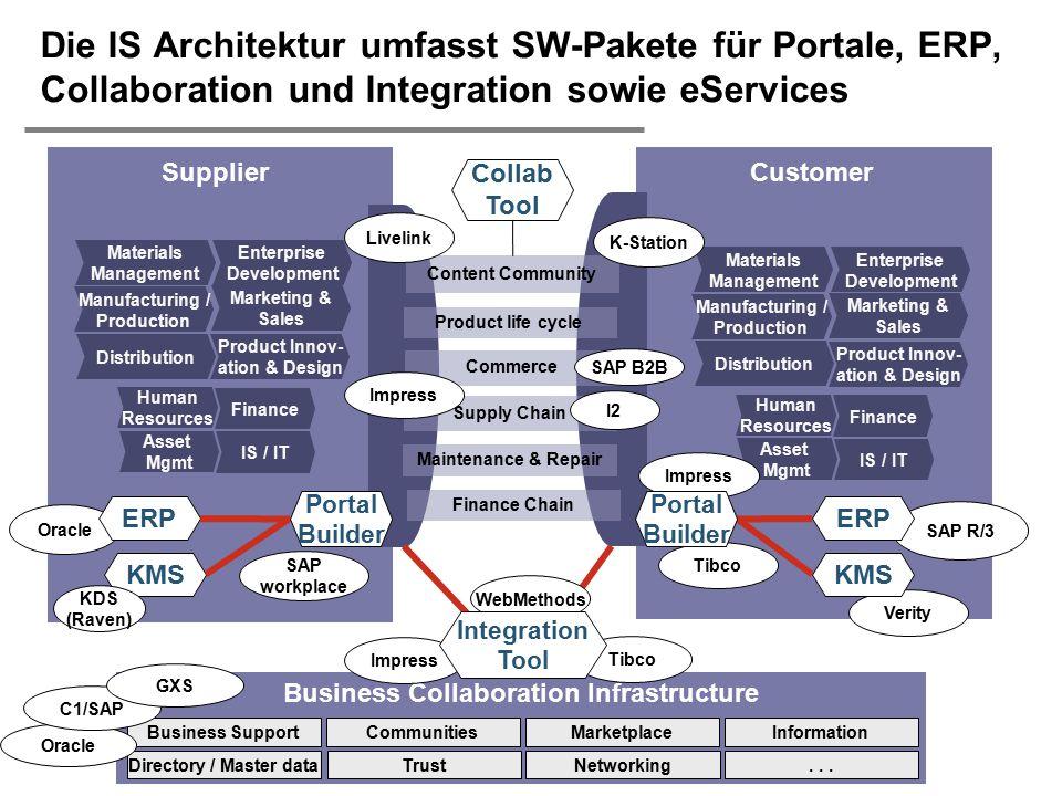 Die IS Architektur umfasst SW-Pakete für Portale, ERP, Collaboration und Integration sowie eServices