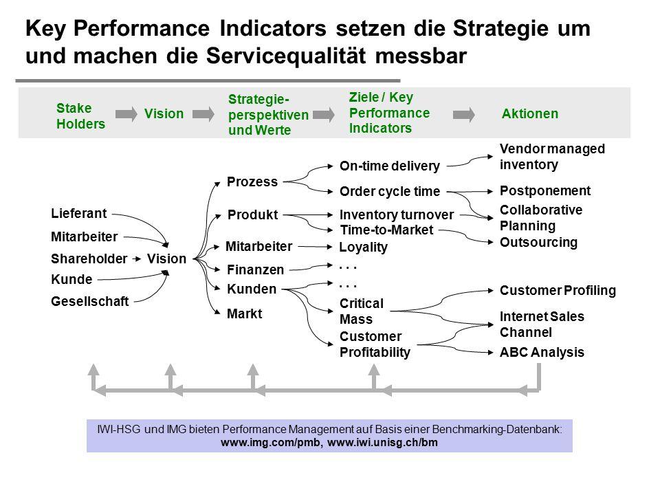 Key Performance Indicators setzen die Strategie um und machen die Servicequalität messbar