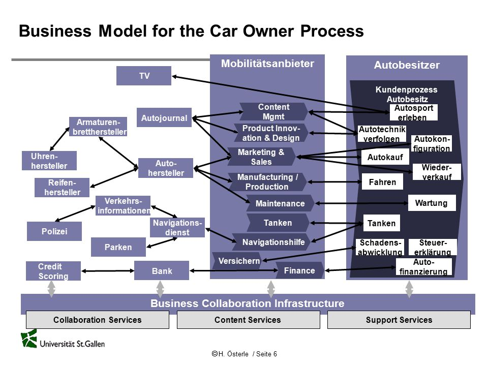 Business Model for the Car Owner Process