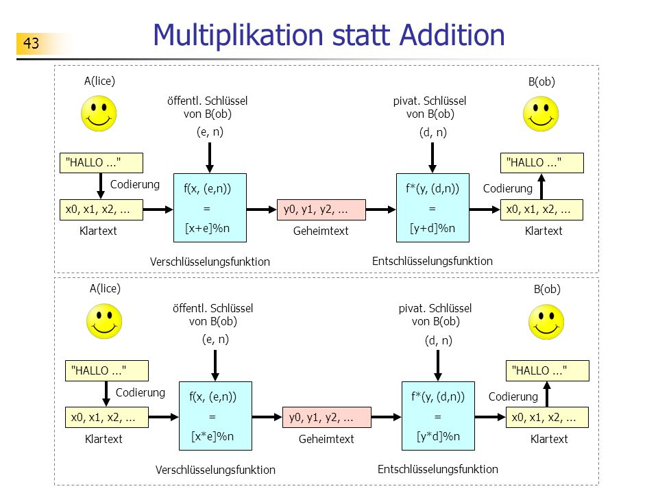 Multiplikation statt Addition