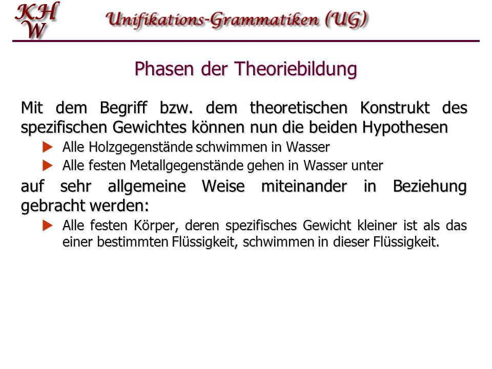 Phasen der Theoriebildung