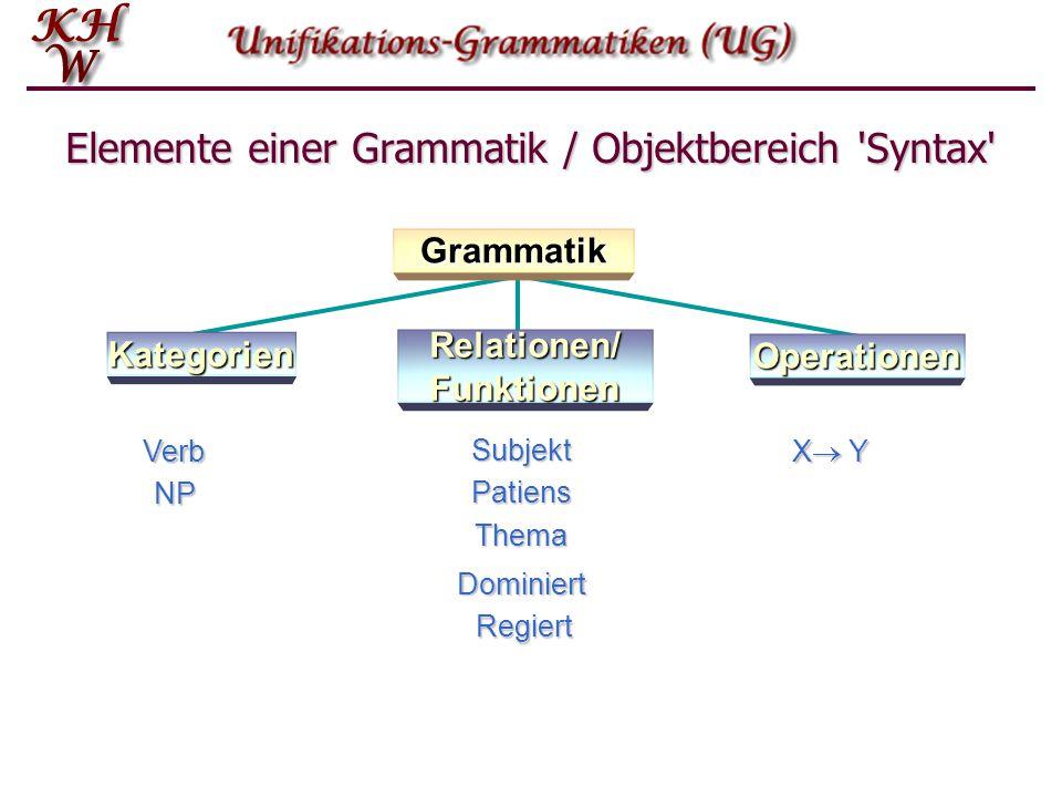 Elemente einer Grammatik / Objektbereich Syntax