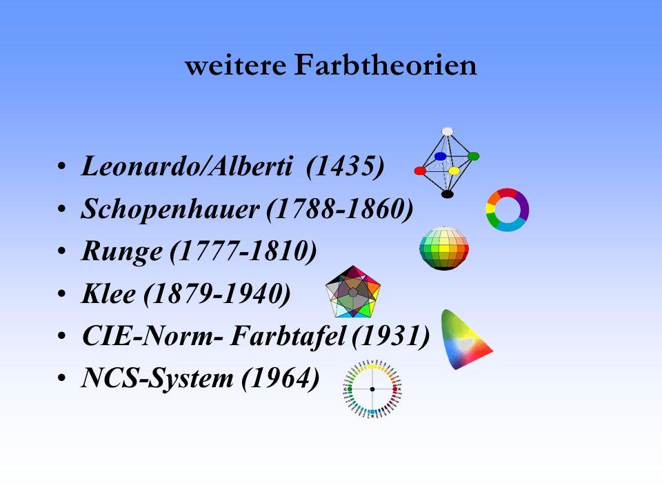 weitere Farbtheorien Leonardo/Alberti (1435) Schopenhauer (1788-1860)
