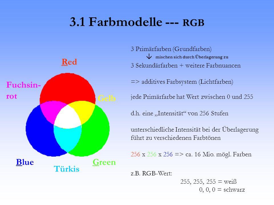 3.1 Farbmodelle --- RGB Red Fuchsin- rot Gelb Blue Green Türkis