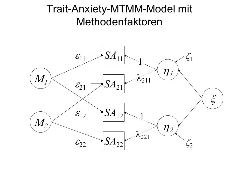 Trait-Anxiety-MTMM-Model mit Methodenfaktoren