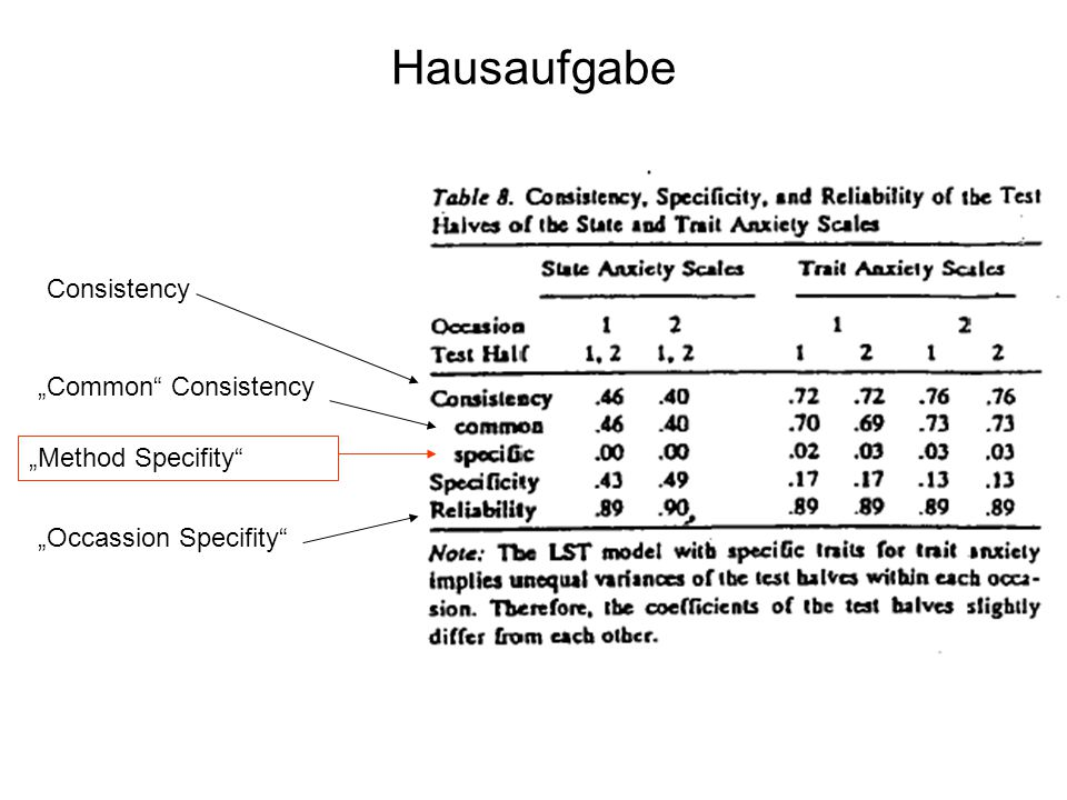 "Hausaufgabe Consistency ""Common Consistency ""Method Specifity"