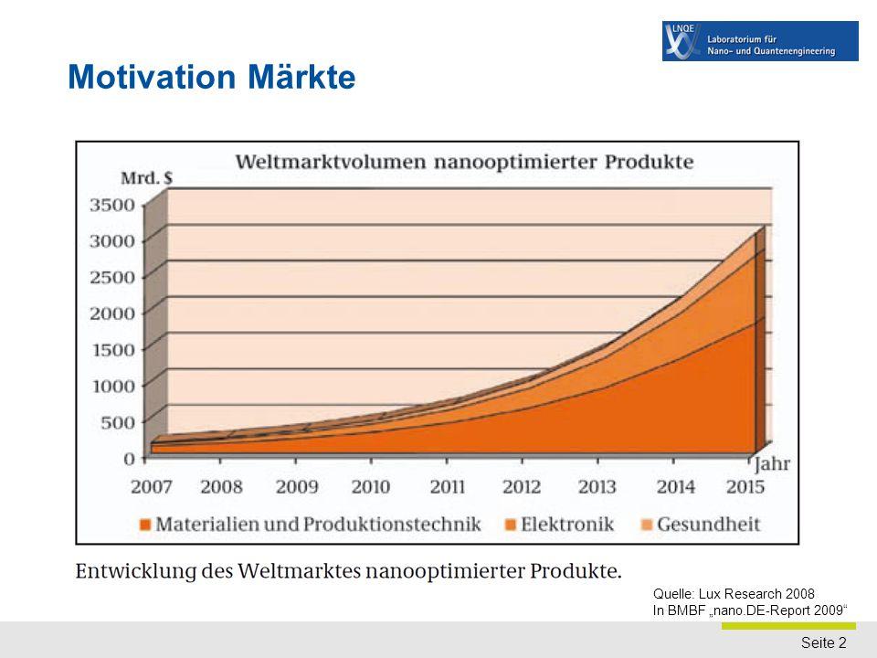 Märkte für Nanomaterialien