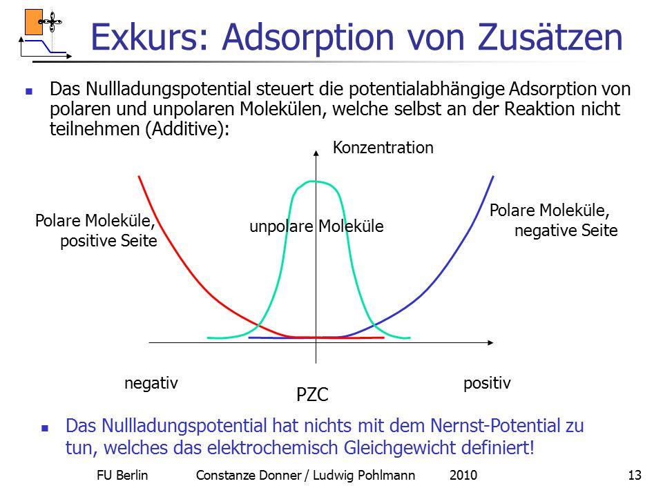 Exkurs: Adsorption von Zusätzen