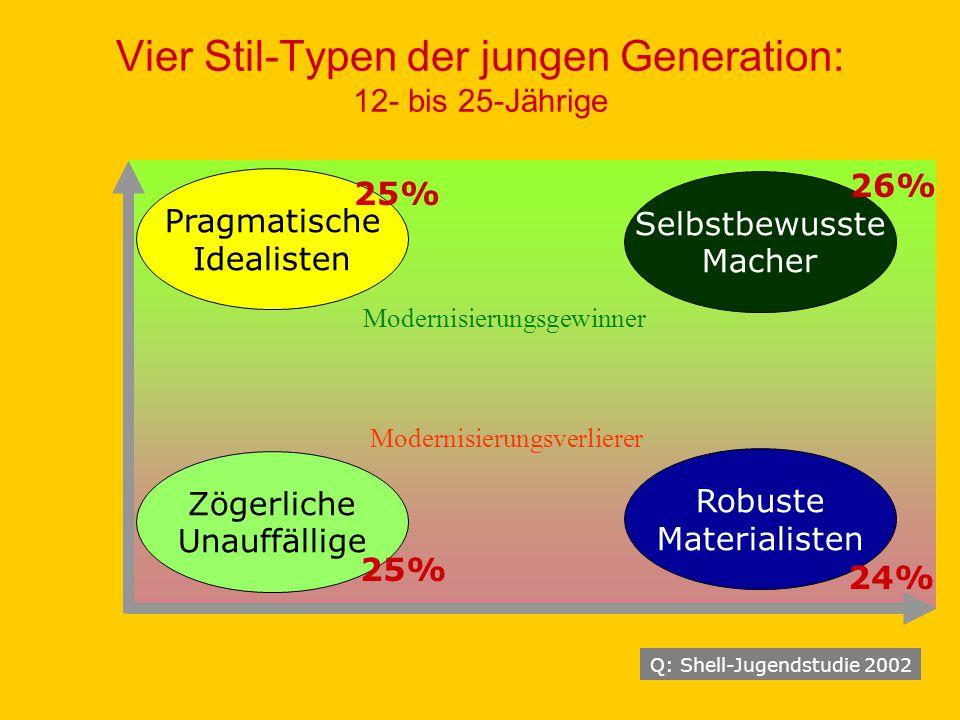Vier Stil-Typen der jungen Generation: 12- bis 25-Jährige
