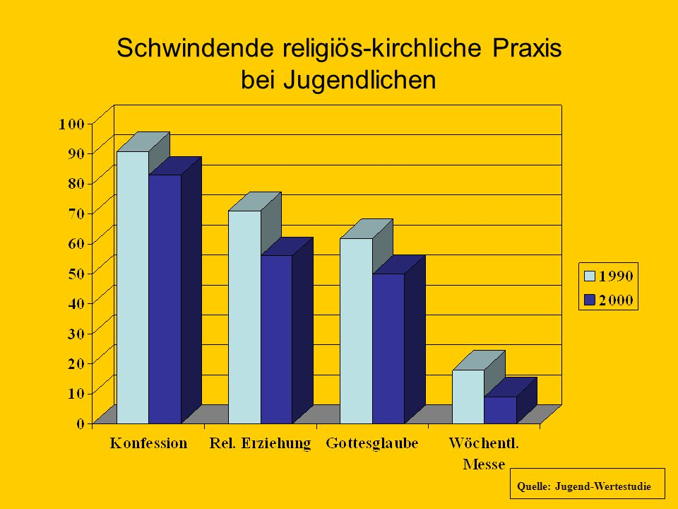 Schwindende religiös-kirchliche Praxis bei Jugendlichen