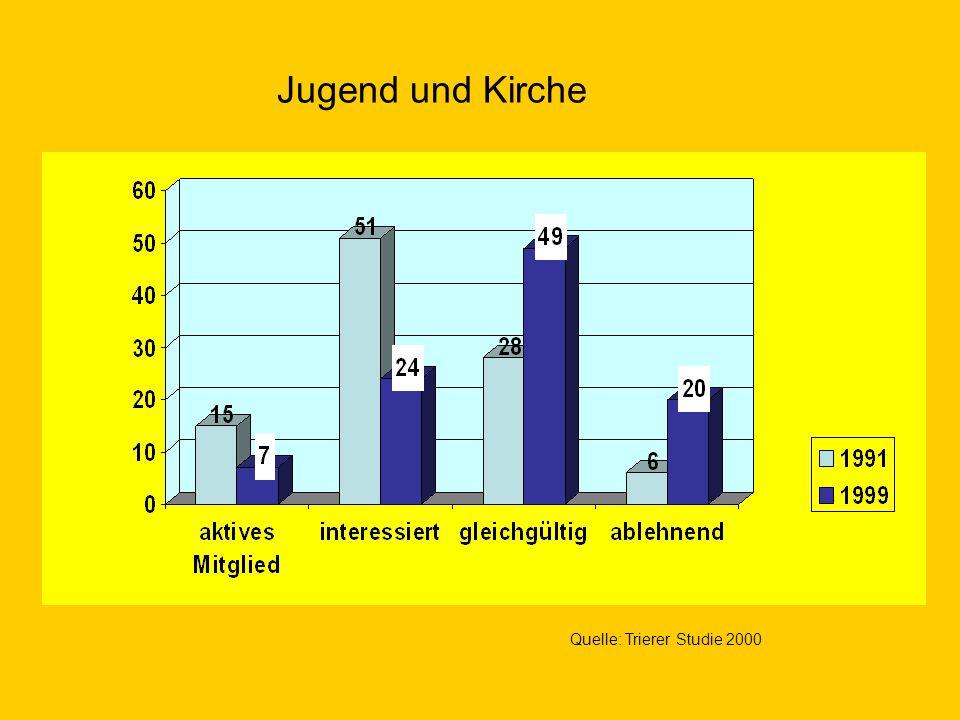 Quelle: Trierer Studie 2000