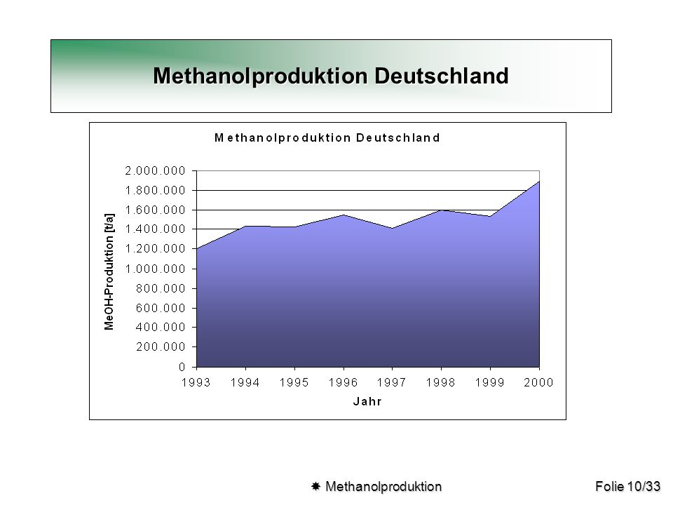 Methanolproduktion Deutschland