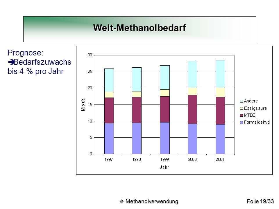 Welt-Methanolbedarf Prognose: Bedarfszuwachs bis 4 % pro Jahr
