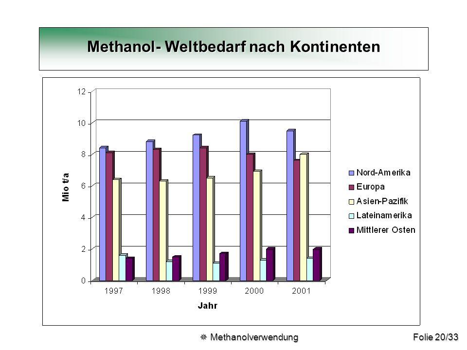Methanol- Weltbedarf nach Kontinenten