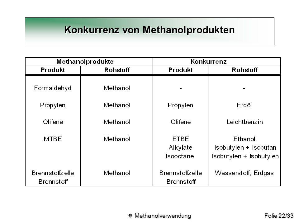 Konkurrenz von Methanolprodukten