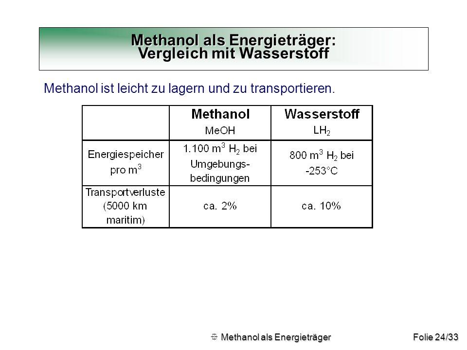 Methanol als Energieträger: Vergleich mit Wasserstoff