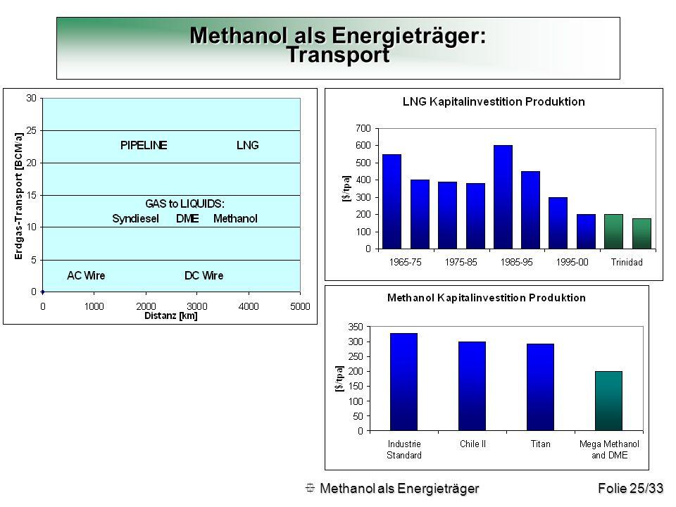 Methanol als Energieträger: Transport