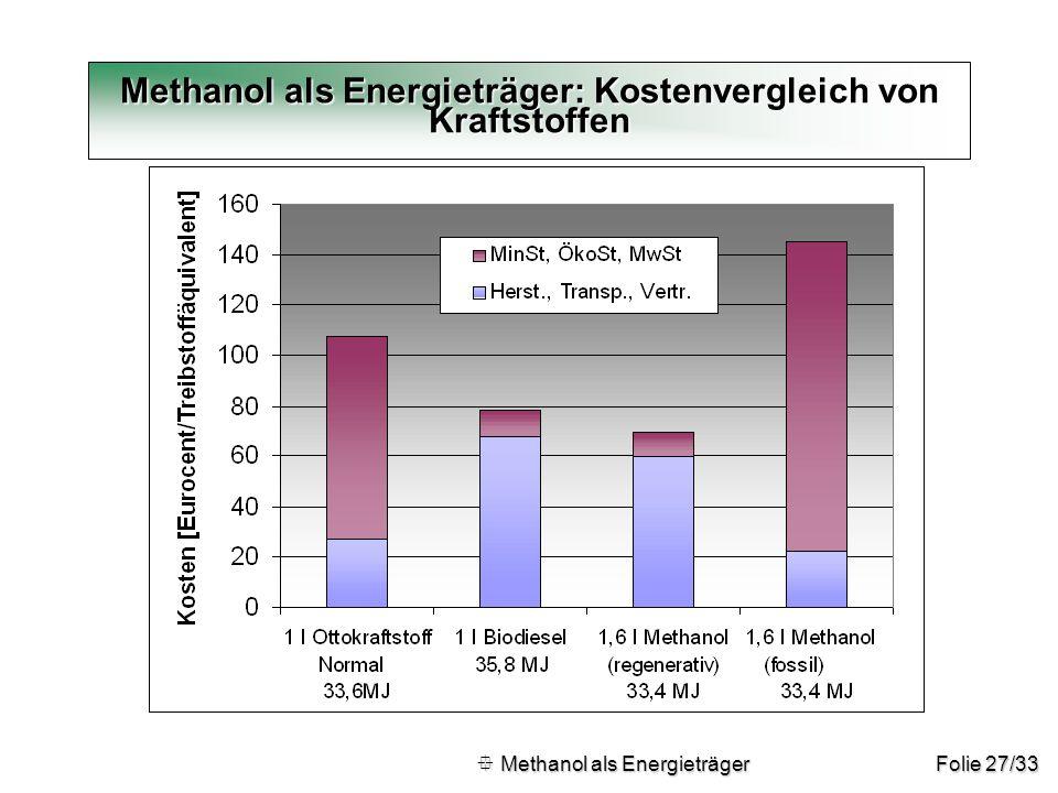 Methanol als Energieträger: Kostenvergleich von Kraftstoffen