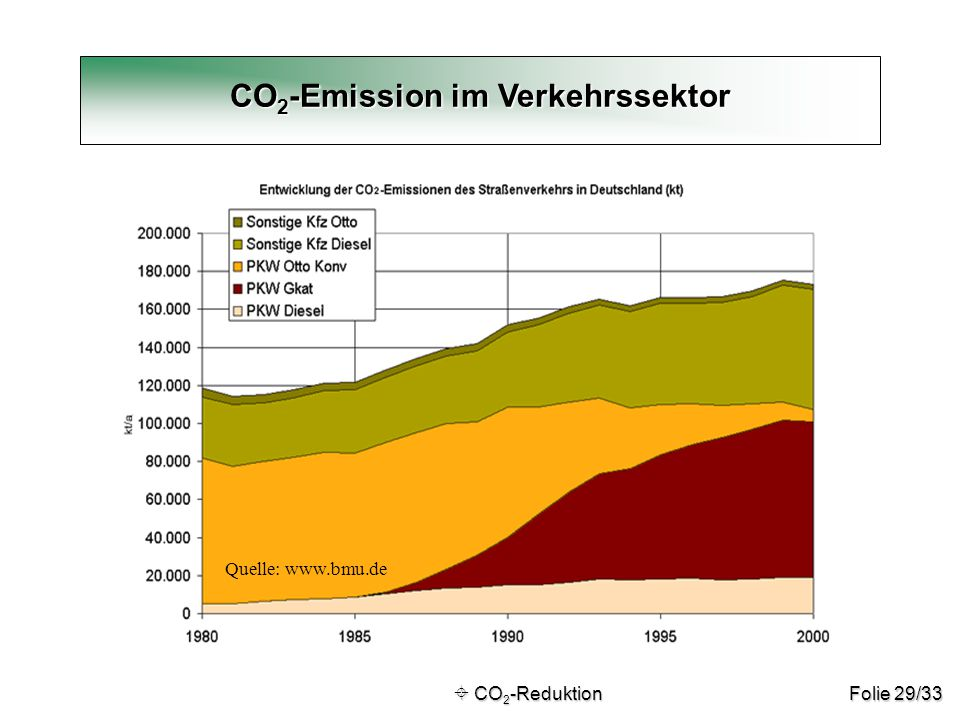 CO2-Emission im Verkehrssektor